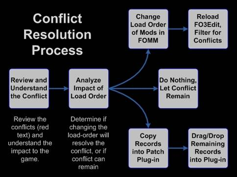 Xedit Conflict Detection And Resolution Tome Of Xedit Still tinkering, haven't adjusted in fo4edit for conflict resolution yet. xedit conflict detection and resolution